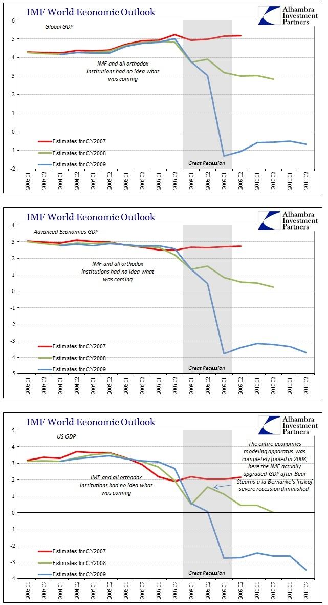 ABOOK July 2015 IMF WEO 07-09