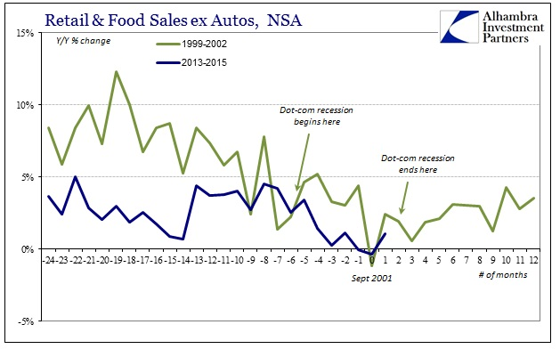 ABOOK July 2015 Retail Sales Mild Recessions