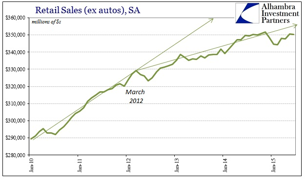 ABOOK Aug 2015 GDP Retail Sales