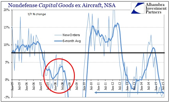 ABOOK Sept 2015 Durable Goods Cap Goods New Orders