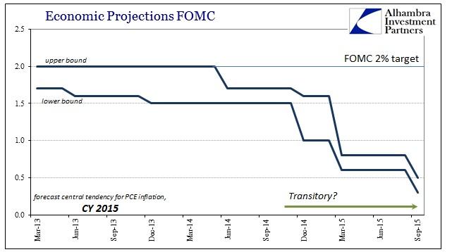 ABOOK Sept 2015 FOMC 2016 PCE Defl