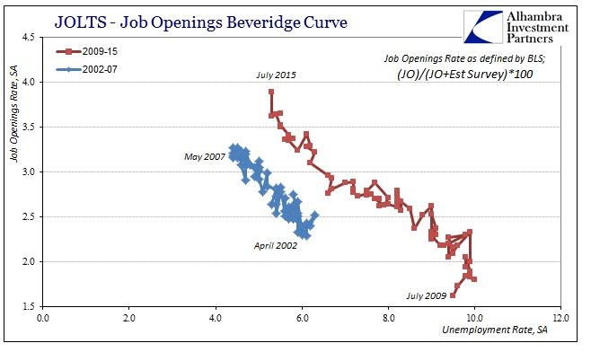 ABOOK Sept 2015 JOLTS Bev Curve BLS
