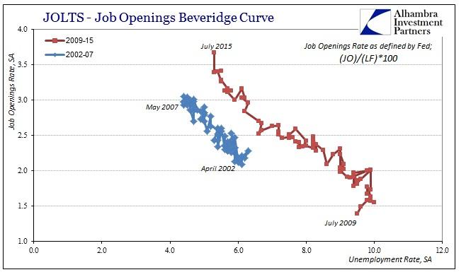 ABOOK Sept 2015 JOLTS Bev Curve Fed1