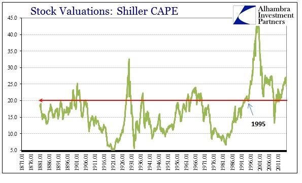 ABOOK Sept 2015 Stock Bubble CAPE