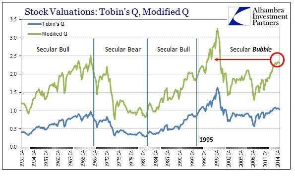 ABOOK Sept 2015 Stock Bubble TobinsQ ModQ