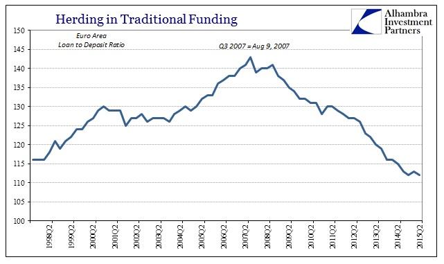ABOOK Oct 2015 QE Herding Loan to Deposit