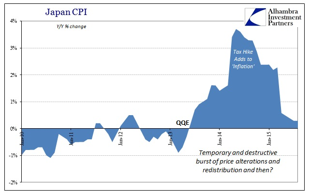 ABOOK Oct 2015 QE Inflation Japan CPI