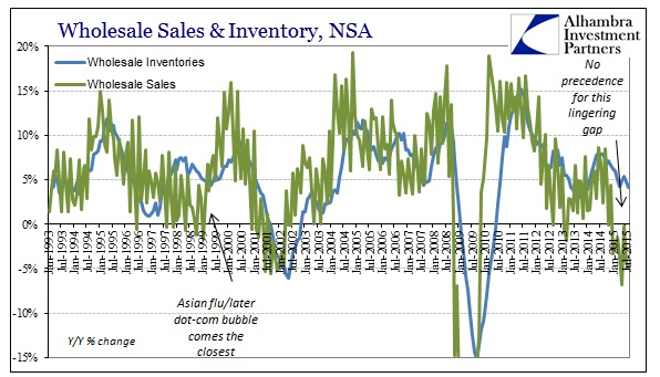 ABOOK Oct 2015 Wholesale Sales Inv NSA Longer