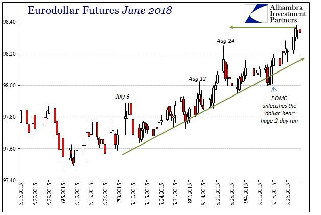 ABOOK Sept 2015 Liquidation Possibility Eurodollar June 2018