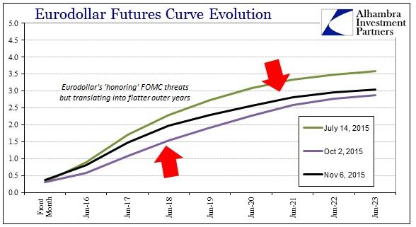 ABOOK Nov 2015 Dollar Eurodollar Curve past Oct 2
