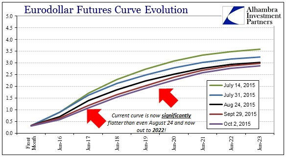 ABOOK Nov 2015 Dollar Eurodollar Curve to Oct 2