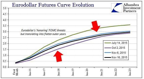 ABOOK Nov 2015 Dollar Lows Eurodollar Curve