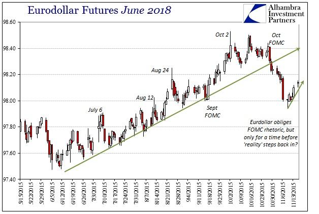 ABOOK Nov 2015 Dollar Lows Eurodollar June 2018