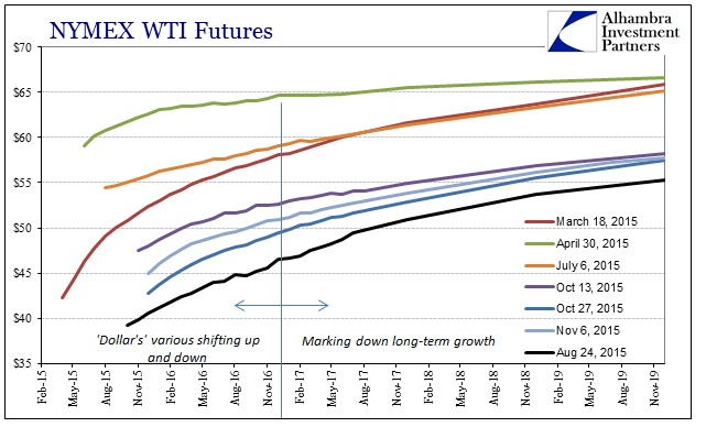 ABOOK Nov 2015 Dollar WTI Curves