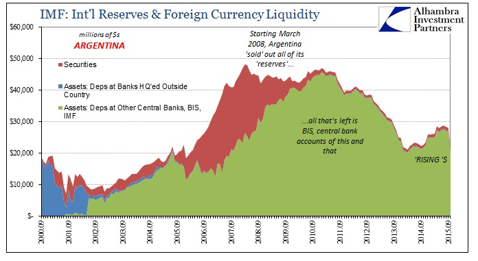 ABOOK Nov 2015 Money Argentina Reserves Composition