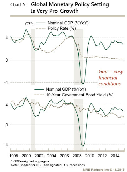 pro growth monetary policy