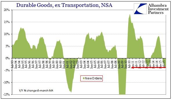 ABOOK Dec 2015 Durable Goods New Orders
