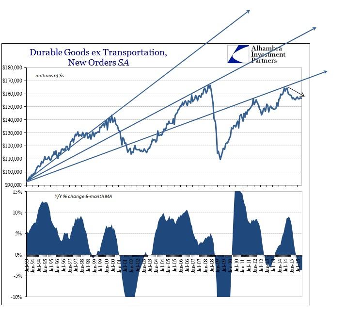 ABOOK Dec 2015 Durable Goods SA Longer