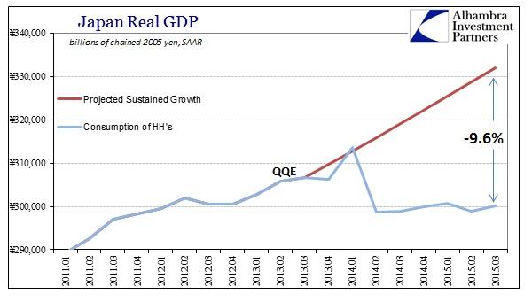 ABOOK Dec 2015 Japan GDP HH Consumption QQE Baseline