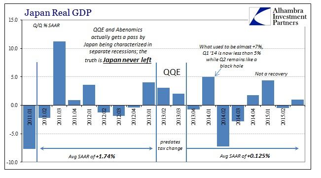 ABOOK Dec 2015 Japan GDP