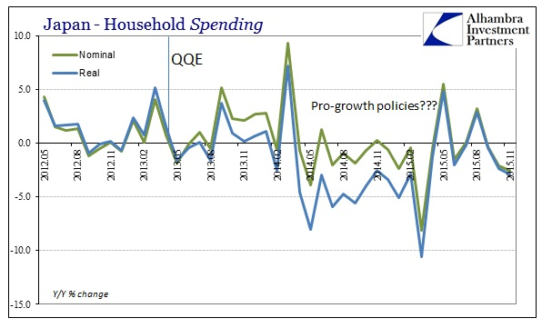 ABOOK Dec 2015 Japan HH Spending Nominal Real