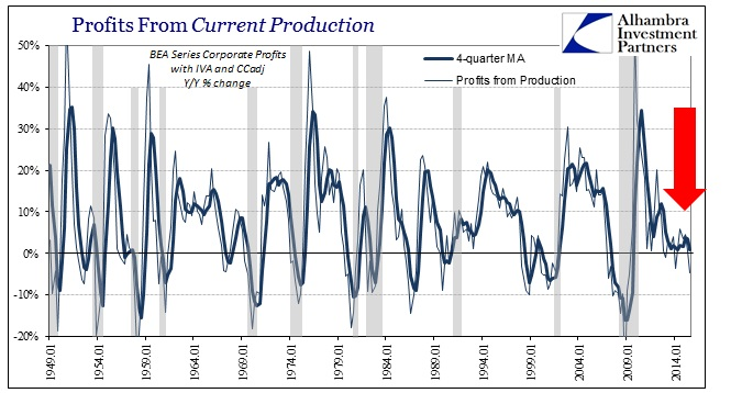 ABOOK Dec 2015 Valuations Corp Profits From Production