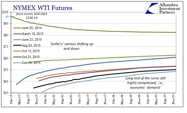 ABOOK Dec 2015 WTI Curve Longer