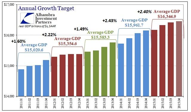 ABOOK Jan 2016 GDP Q4 Est