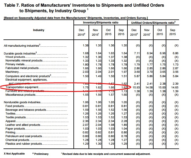 ABOOK Feb 2016 Factory Orders Inv to Sales Trans