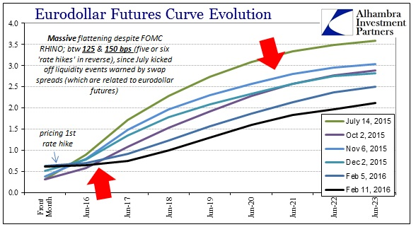 ABOOK Feb 2016 Liquidations Eurodollar Curveb