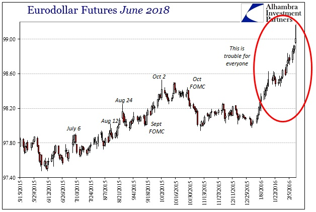 ABOOK Feb 2016 Liquidations Eurodollar June 2018