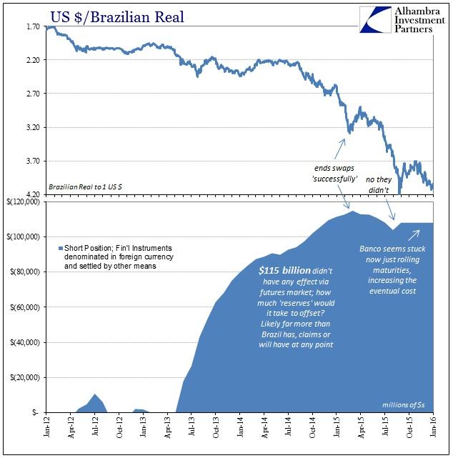ABOOK Feb 2016 OECD Brazil Swaps BRL
