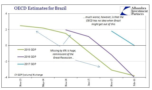 ABOOK Feb 2016 OECD Brazil