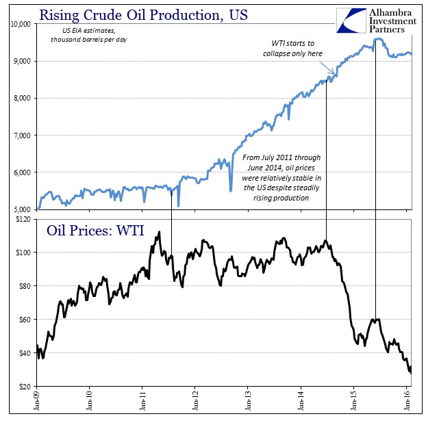 ABOOK Feb 2016 Oil US Production WTI price