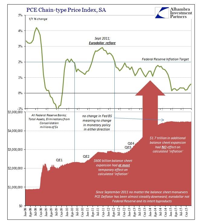 ABOOK Feb 2016 PCE Deflator Fed BS