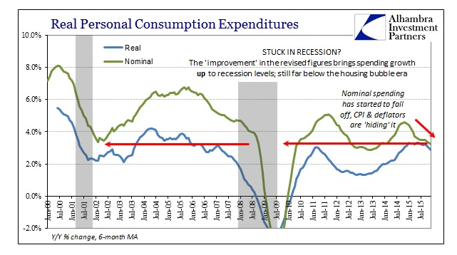 ABOOK Feb 2016 PCE Real v Nominal