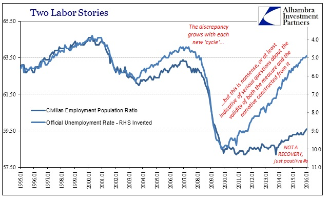 ABOOK Feb 2016 Payrolls Unem Rate Emp Ratio Longer