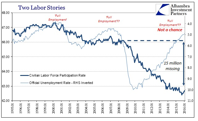 ABOOK Feb 2016 Payrolls Unem Rate Part Rate