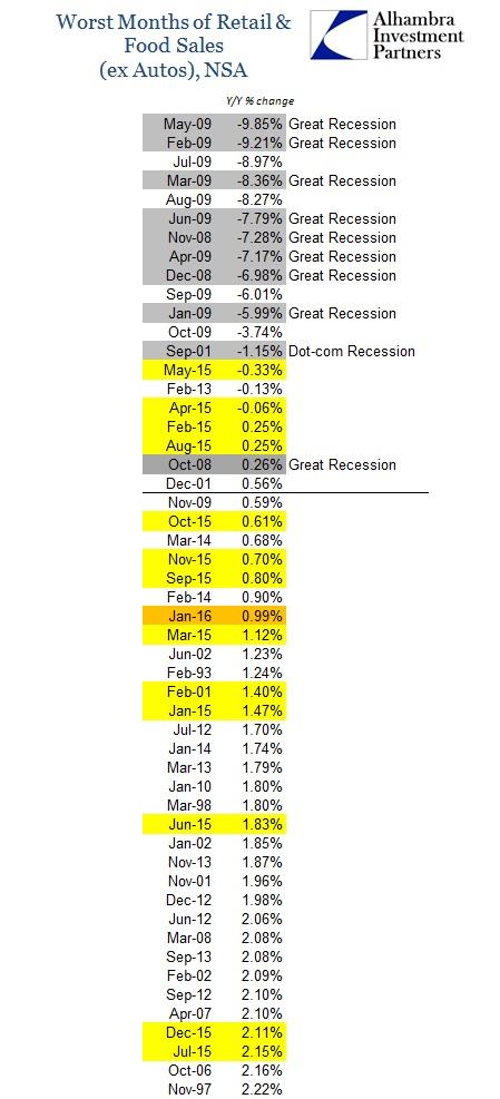 ABOOK Feb 2016 Retail Sales Worst Ex Autos