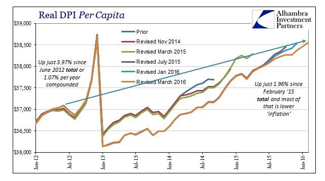 ABOOK Mar 2016 PCE Income Real DPI Per Capita