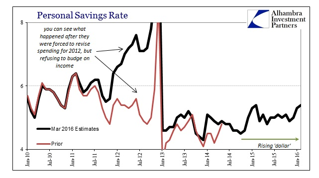 ABOOK Mar 2016 PCE Income Savings Rate