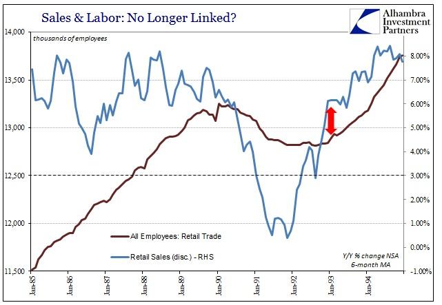 ABOOK Mar 2016 Payrolls Retail Trade 1990-91