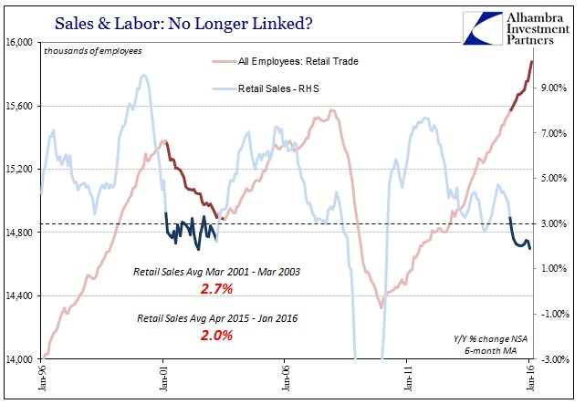 ABOOK Mar 2016 Payrolls Retail Trade 2001 2015