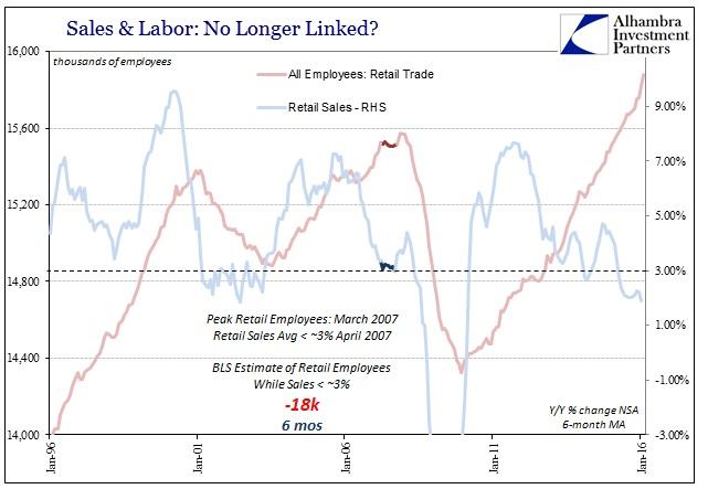 ABOOK Mar 2016 Payrolls Retail Trade Labor 2007