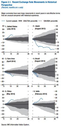 ABOOK Apr 2016 IMF WEO Oct 2015