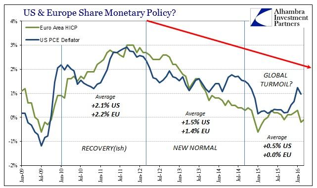 ABOOK Apr 2016 Slowdown US Europe Inflation