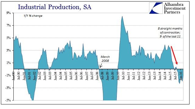 ABOOK May 2016 IP SA YY, industrial production