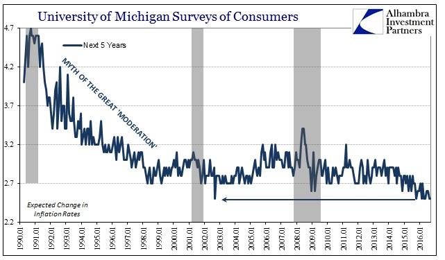 abook-sept-2016-uofm-surveys-inflation-rate-next-5-series