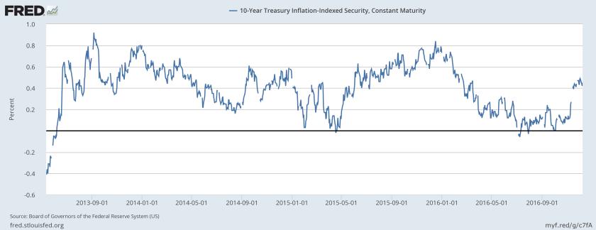 10-year-tips-yield