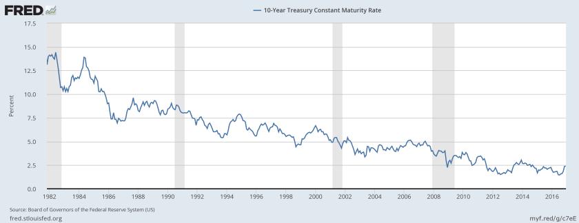10-year-yield-long-term
